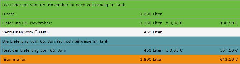 Ölrest berechnen, Tabelle 4