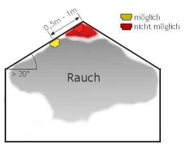 Montage von Rauchwarnmeldern niemals in Dachspitze